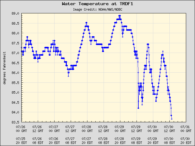 5-day plot - Water Temperature at TRDF1