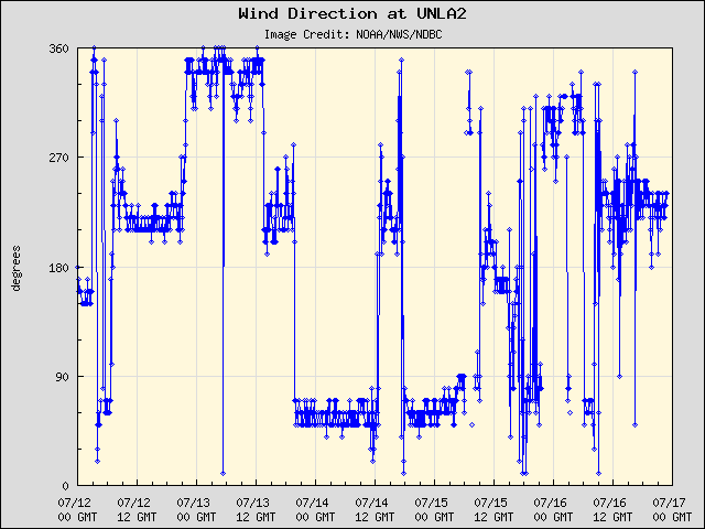 5-day plot - Wind Direction at UNLA2