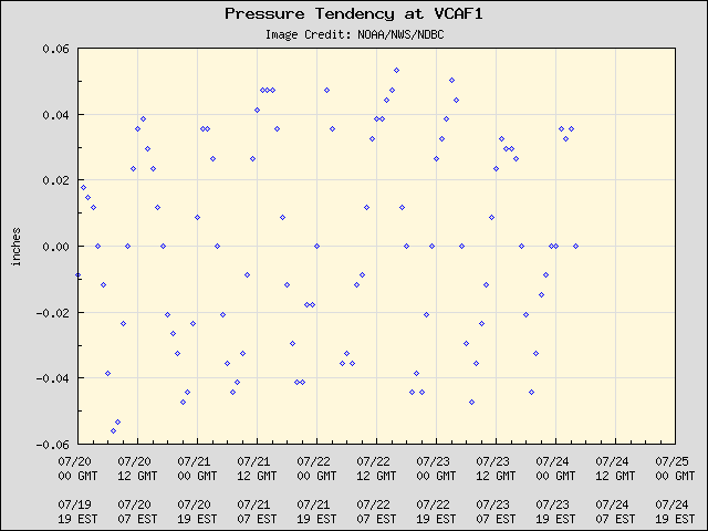 5-day plot - Pressure Tendency at VCAF1
