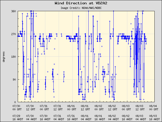 5-day plot - Wind Direction at VDZA2