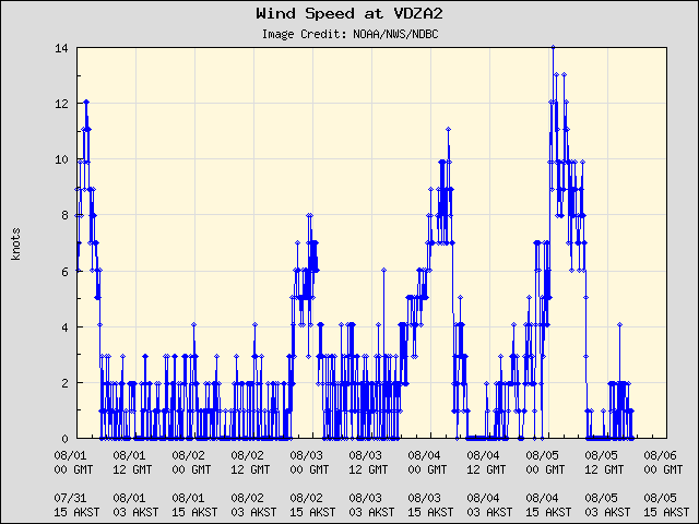 5-day plot - Wind Speed at VDZA2