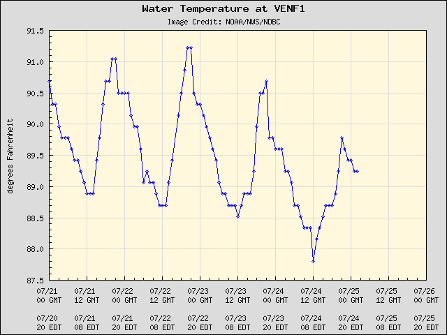 5-day plot - Water Temperature at VENF1