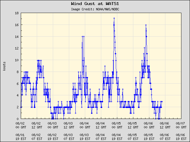 5-day plot - Wind Gust at WATS1