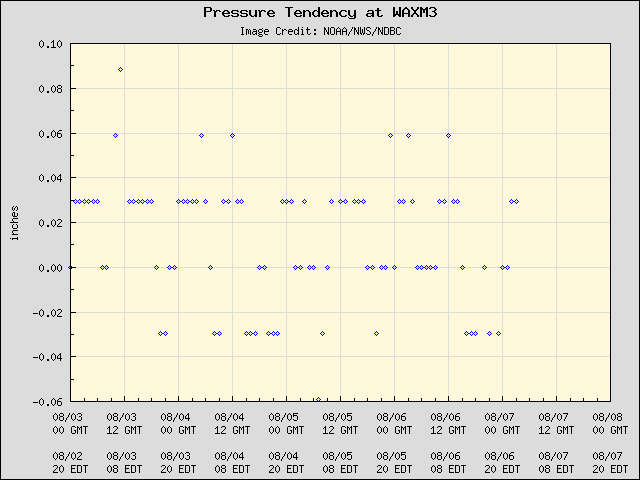 5-day plot - Pressure Tendency at WAXM3