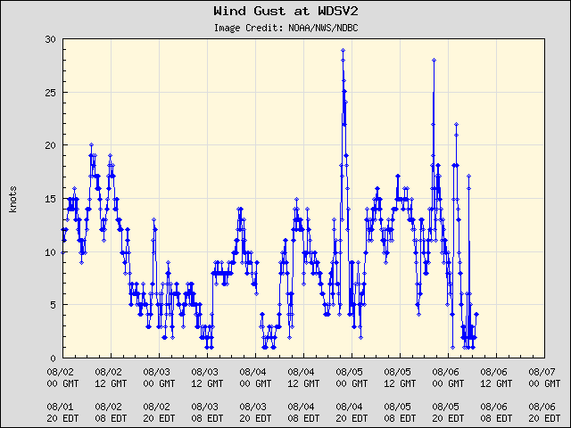 5-day plot - Wind Gust at WDSV2