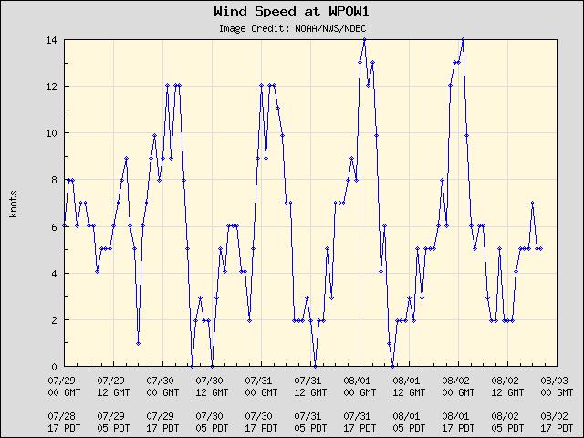 5-day plot - Wind Speed at WPOW1
