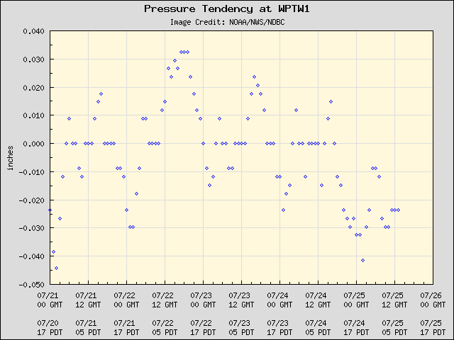 5-day plot - Pressure Tendency at WPTW1