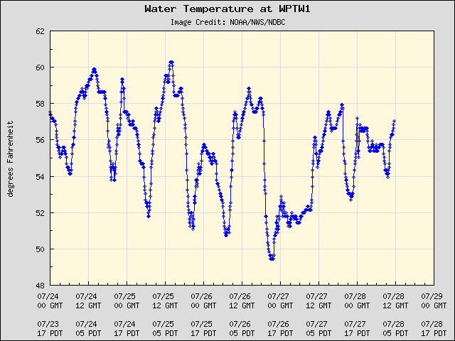 5-day plot - Water Temperature at WPTW1