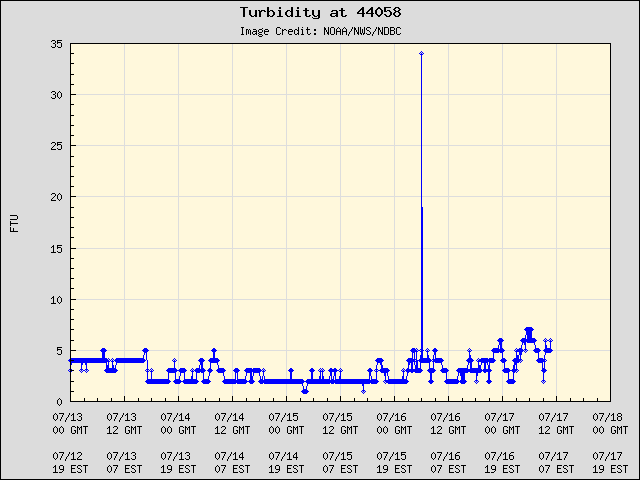 5-day plot - Turbidity at 44058