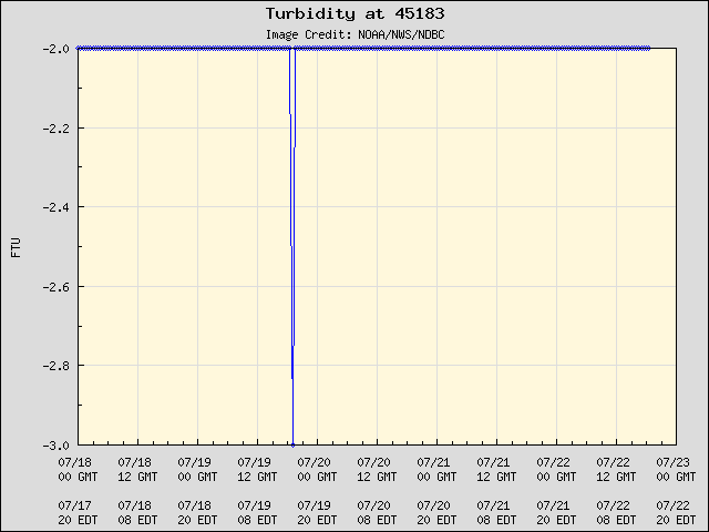 5-day plot - Turbidity at 45183