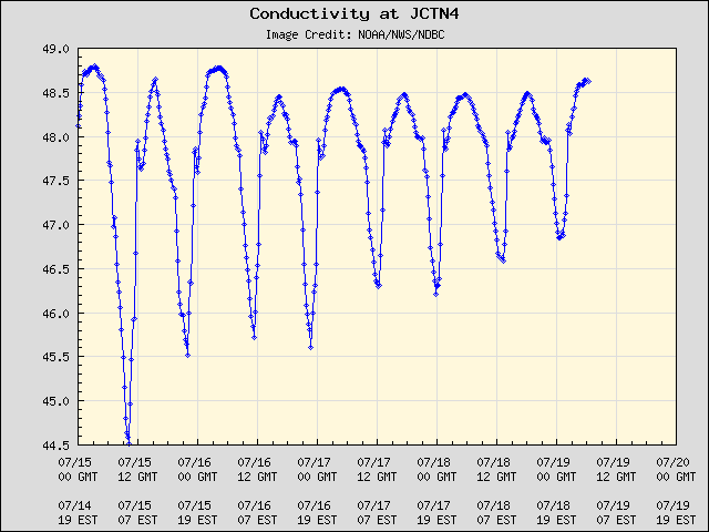5-day plot - Conductivity at JCTN4