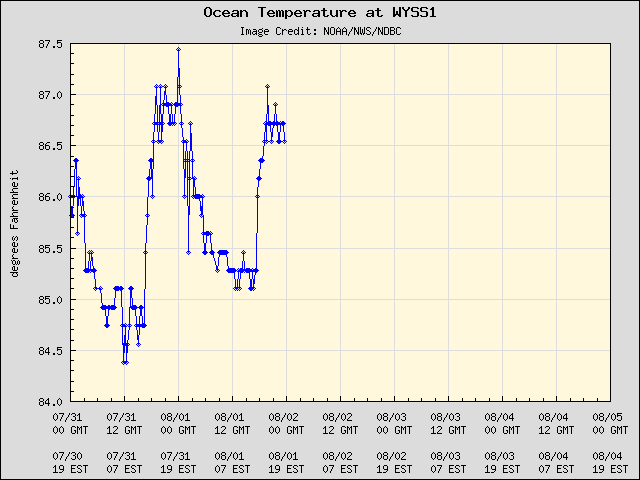 5-day plot - Ocean Temperature at WYSS1