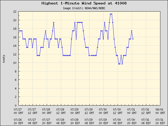 5-day plot - Highest 1-Minute Wind Speed at 41008