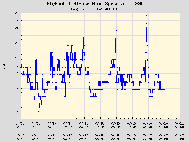 5-day plot - Highest 1-Minute Wind Speed at 41009