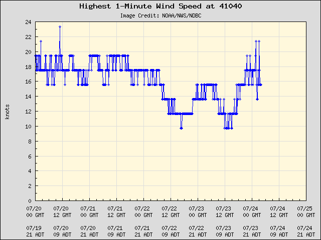 5-day plot - Highest 1-Minute Wind Speed at 41040