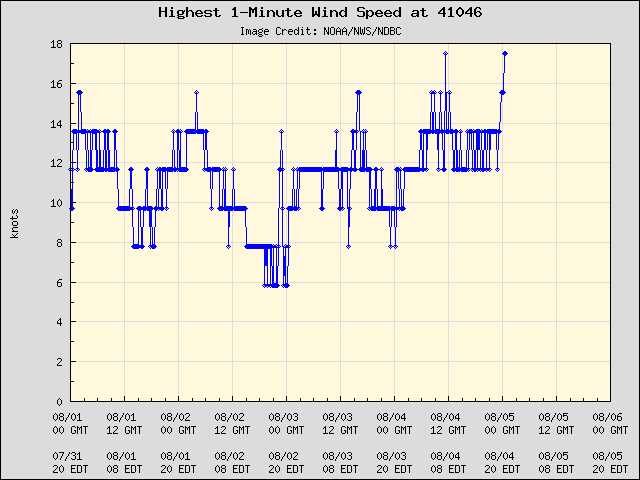 5-day plot - Highest 1-Minute Wind Speed at 41046