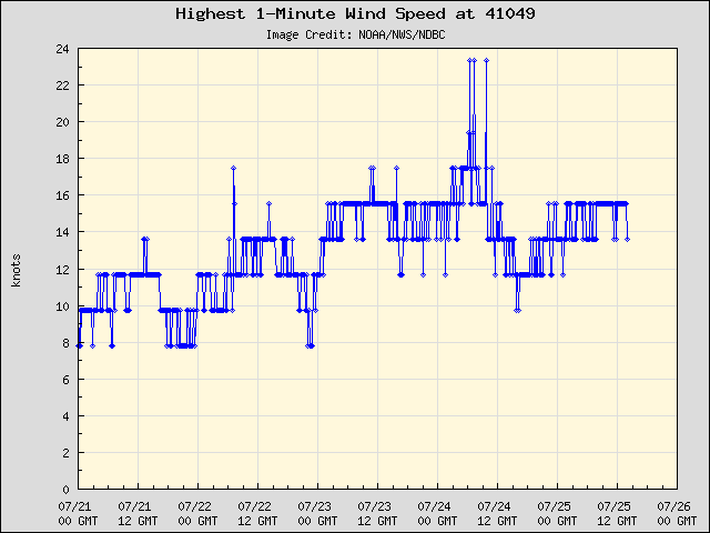 5-day plot - Highest 1-Minute Wind Speed at 41049