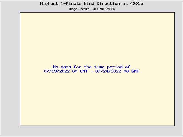 5-day plot - Highest 1-Minute Wind Direction at 42055
