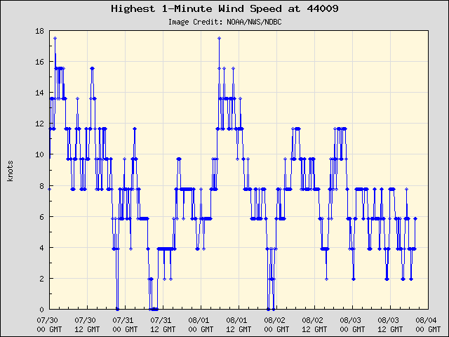 5-day plot - Highest 1-Minute Wind Speed at 44009