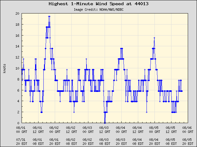 5-day plot - Highest 1-Minute Wind Speed at 44013