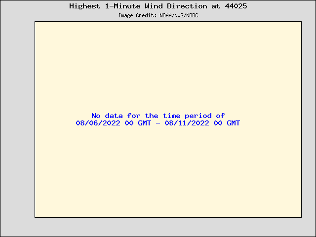5-day plot - Highest 1-Minute Wind Direction at 44025