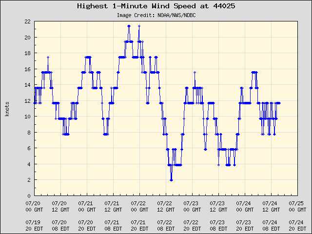 5-day plot - Highest 1-Minute Wind Speed at 44025