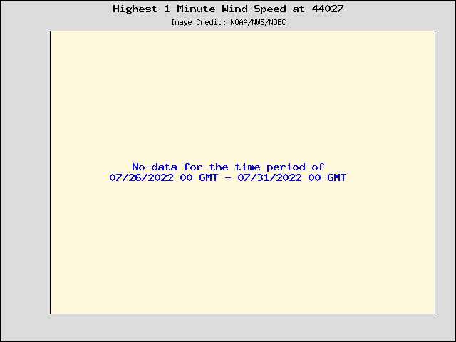 5-day plot - Highest 1-Minute Wind Speed at 44027