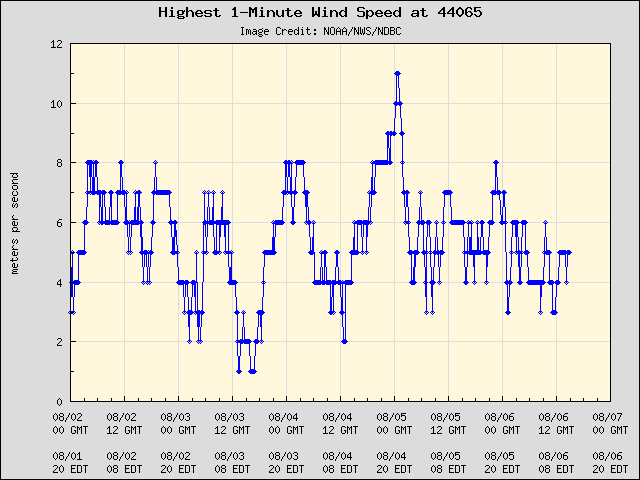 5-day plot - Highest 1-Minute Wind Speed at 44065