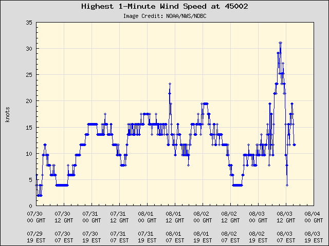 5-day plot - Highest 1-Minute Wind Speed at 45002