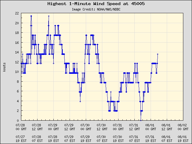 5-day plot - Highest 1-Minute Wind Speed at 45005