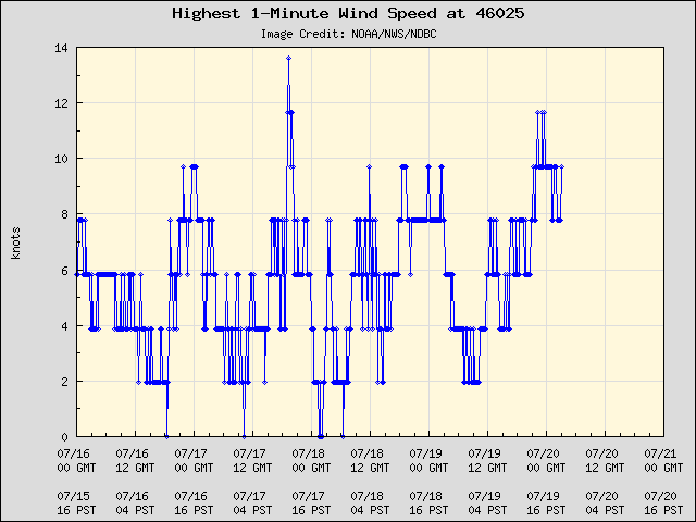 5-day plot - Highest 1-Minute Wind Speed at 46025