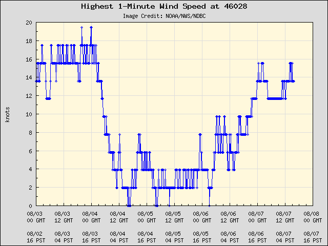 5-day plot - Highest 1-Minute Wind Speed at 46028