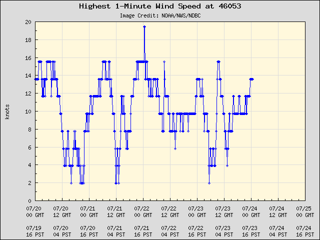 5-day plot - Highest 1-Minute Wind Speed at 46053