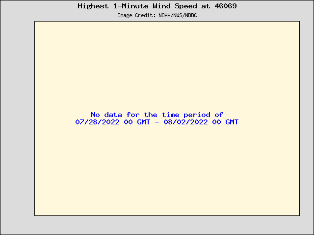 5-day plot - Highest 1-Minute Wind Speed at 46069