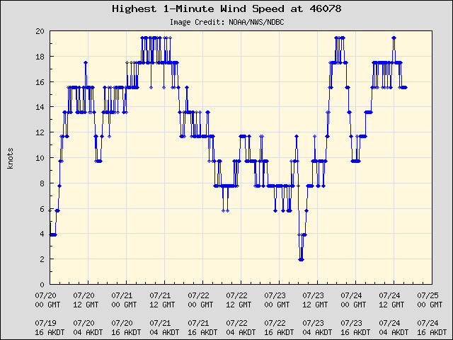 5-day plot - Highest 1-Minute Wind Speed at 46078