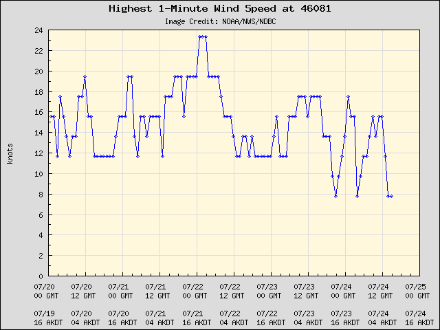 5-day plot - Highest 1-Minute Wind Speed at 46081