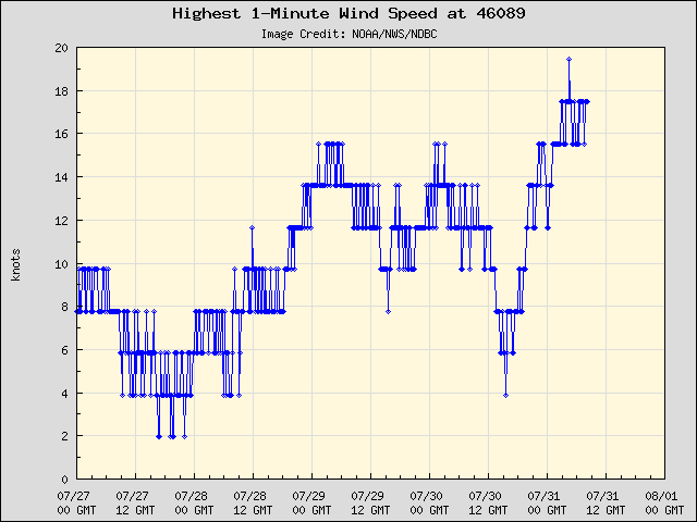 5-day plot - Highest 1-Minute Wind Speed at 46089