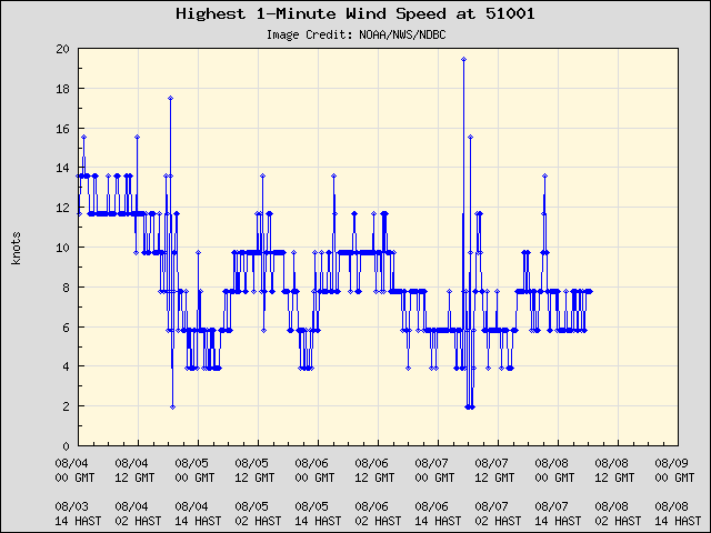 5-day plot - Highest 1-Minute Wind Speed at 51001