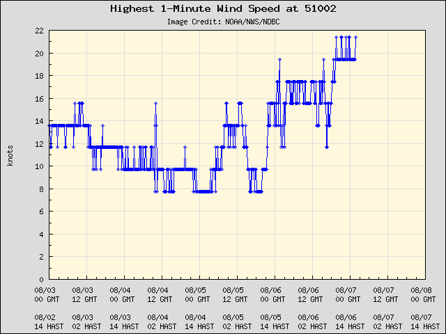 5-day plot - Highest 1-Minute Wind Speed at 51002