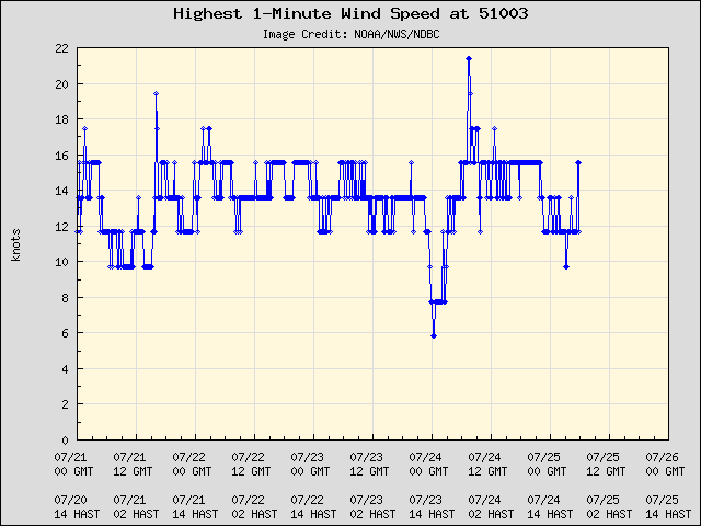 5-day plot - Highest 1-Minute Wind Speed at 51003