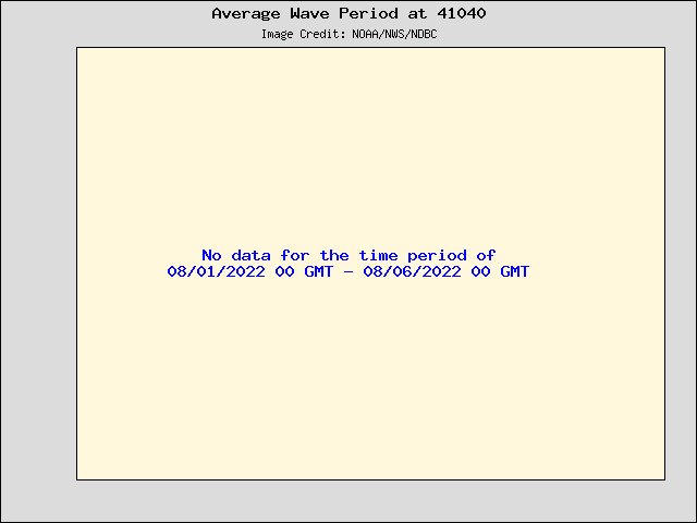 5-day plot - Average Wave Period at 41040