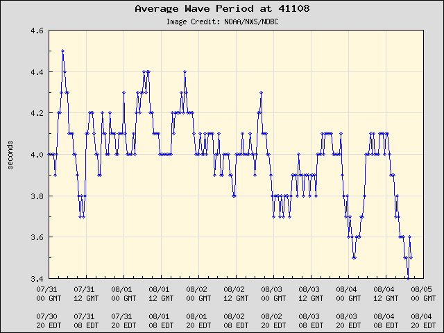 5-day plot - Average Wave Period at 41108