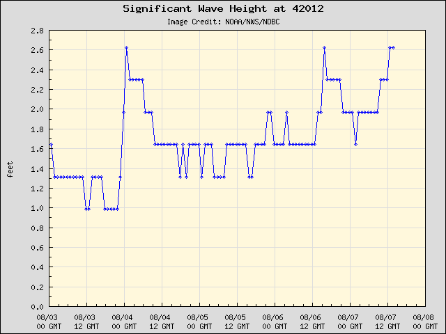 5-day plot - Significant Wave Height at 42012