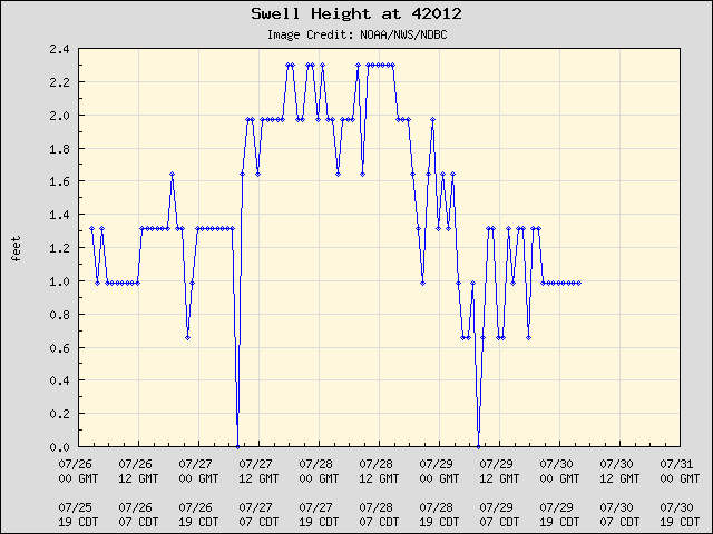 5-day plot - Swell Height at 42012