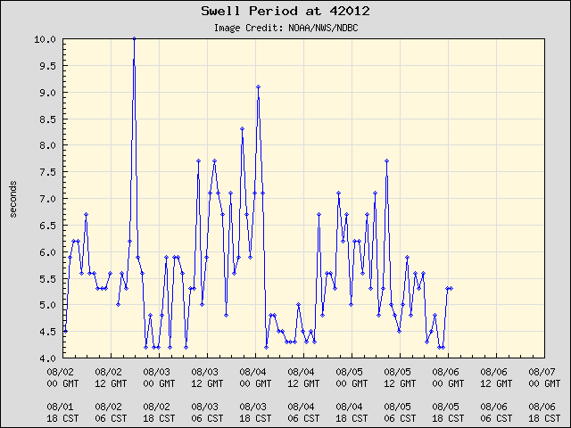 5-day plot - Swell Period at 42012