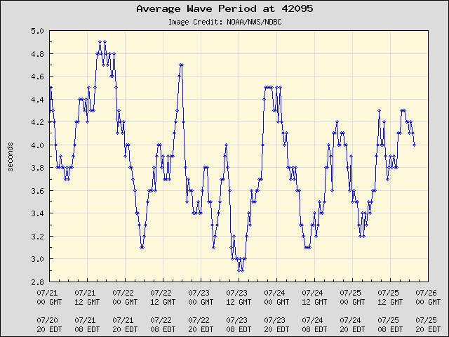 5-day plot - Average Wave Period at 42095