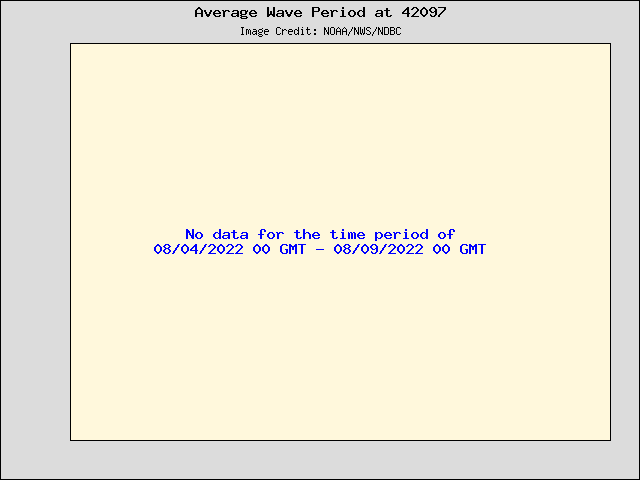 5-day plot - Average Wave Period at 42097