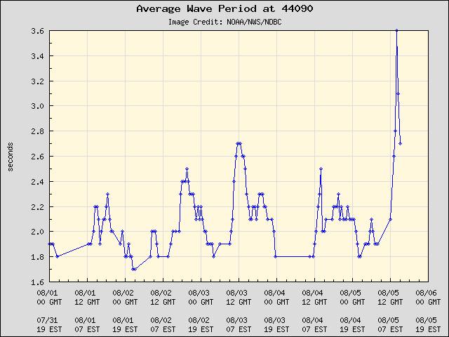 5-day plot - Average Wave Period at 44090