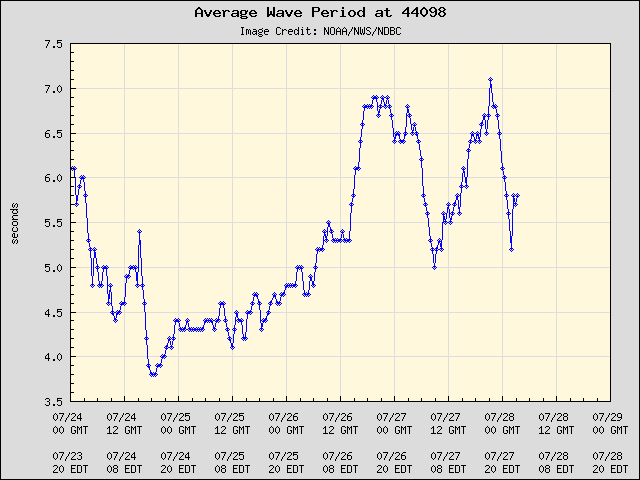 5-day plot - Average Wave Period at 44098