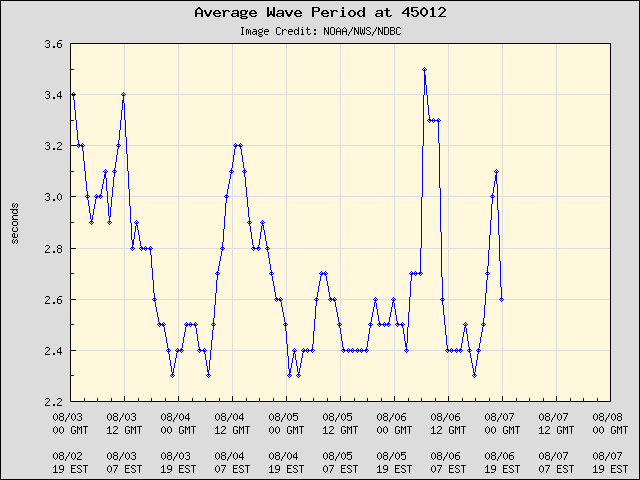 5-day plot - Average Wave Period at 45012